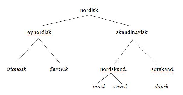 hvor stammer det danske sprog fra